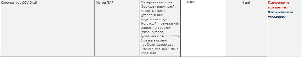 Клиника Пальчевского предлагает тесты на коронавирус за 16 тыс гривен