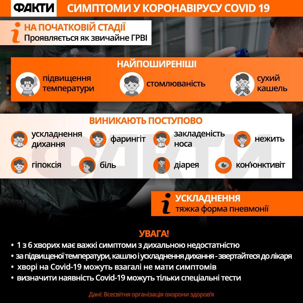 Коронавірус симптоми