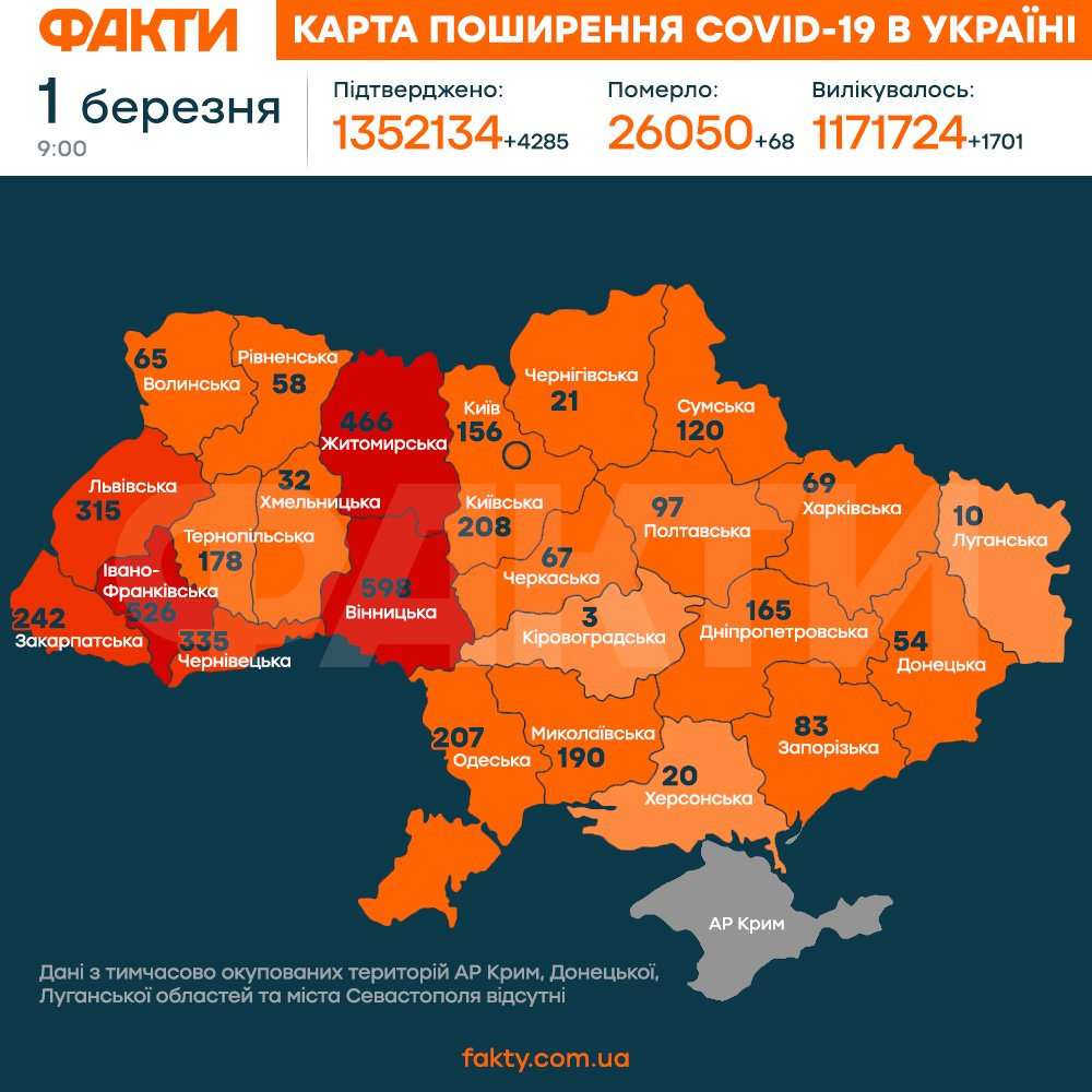 Коронавірус в Україні 1 березня 2021: оперативна статистика МОЗ