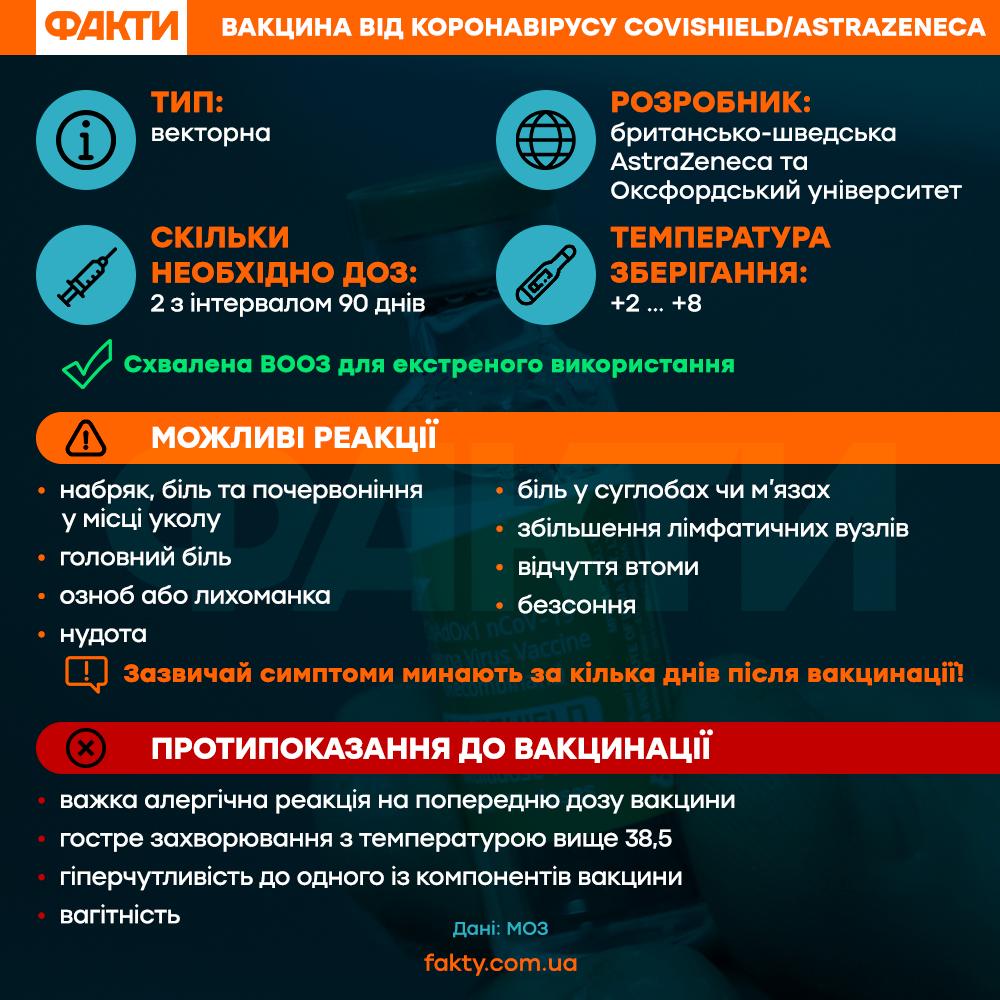 коронавірус_вакцинація_Covishield_AstraZeneca