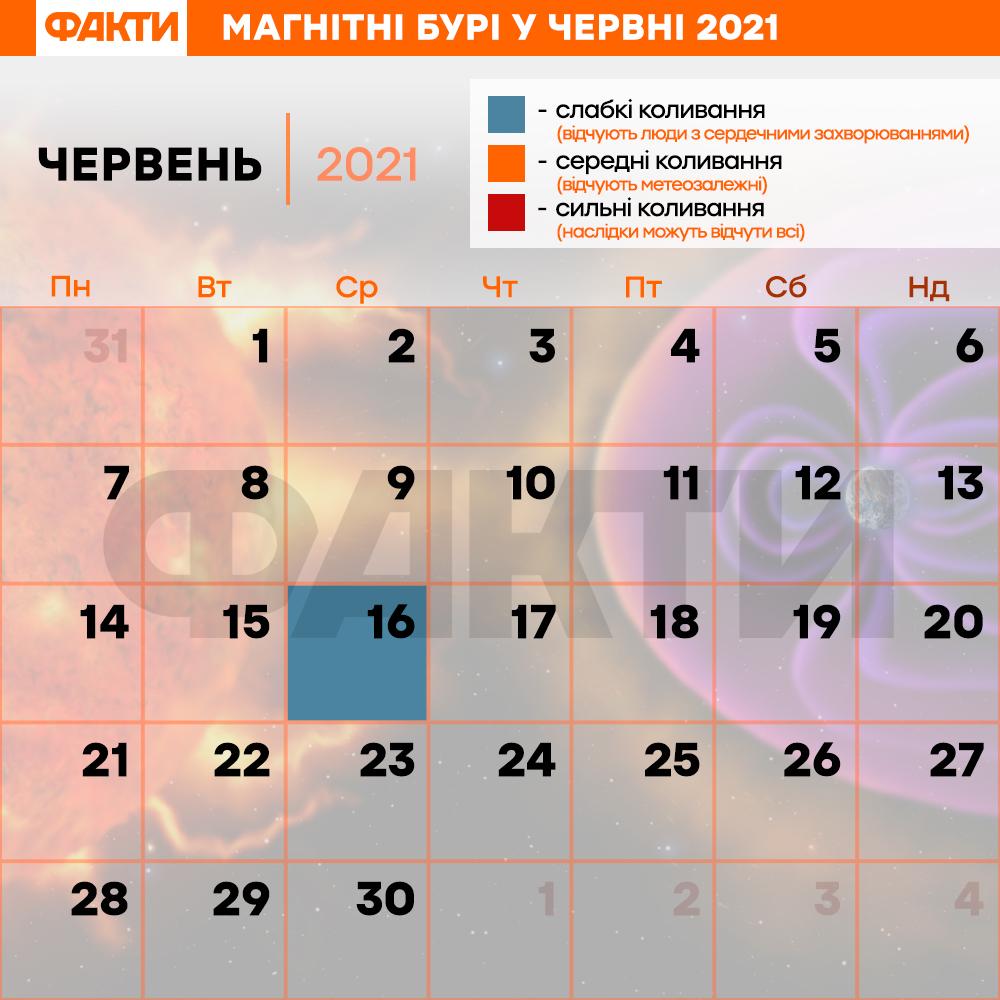 магнітні бурі у червні 2021