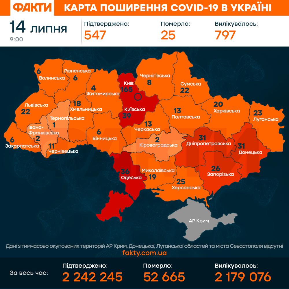 коронавірус в Україні 14 липня 2021