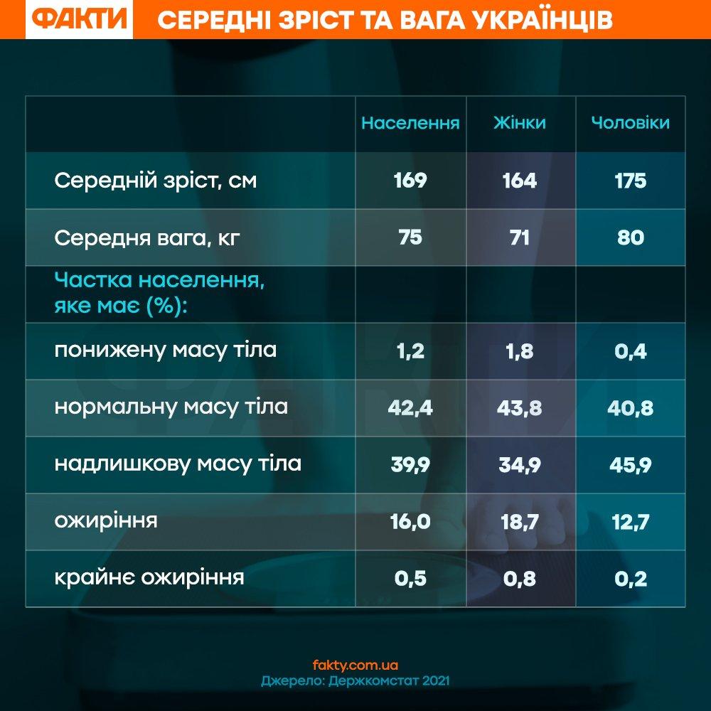 зріст та вага українців