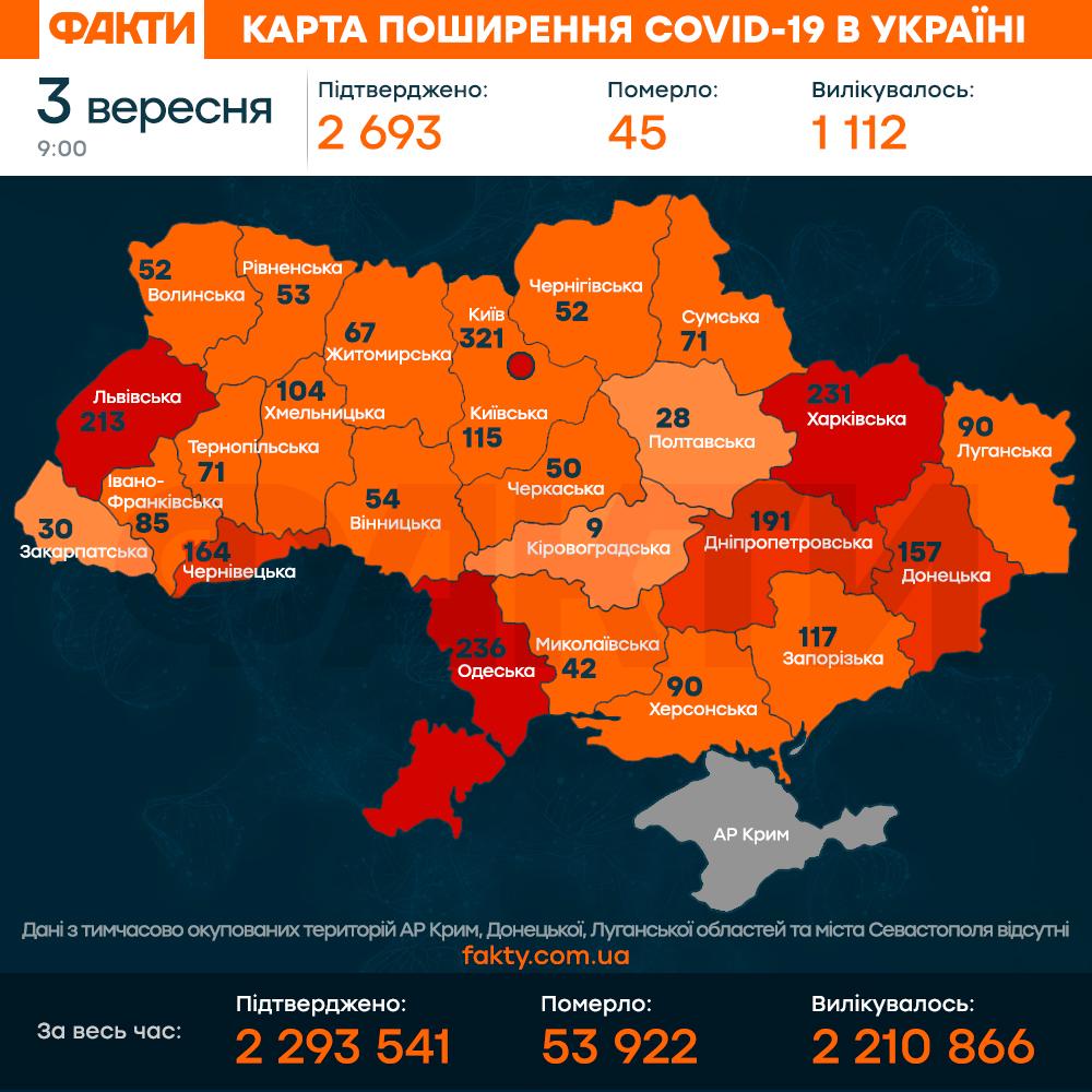 коронавірус в україні 3 серпня