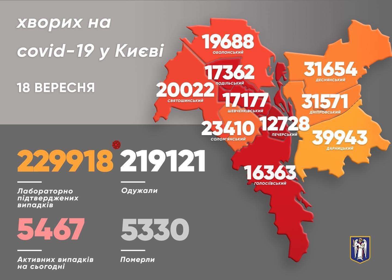 Статистика коронавируса в Киеве на 18.09